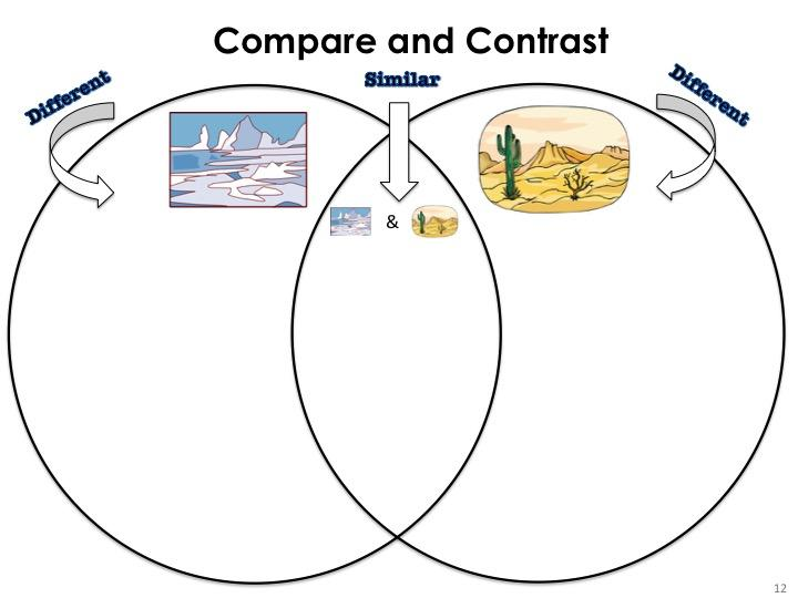venn diagram, arctic